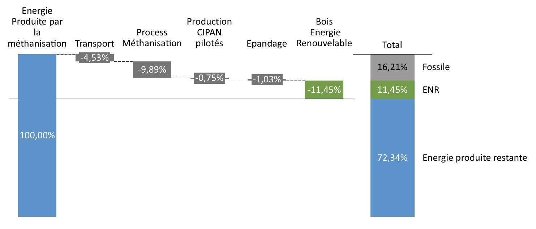 Bilan-qualite-et-quantite-energie-methanisation